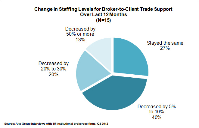 Change in staffing levels