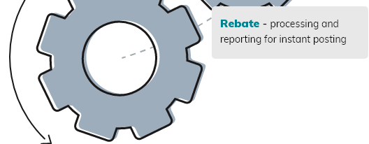 Rebate - processing and reporting for instant posting