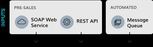 Inputs: Presales - SOAP Web Service and Rest API. Automated - Message Queue. Arrow down