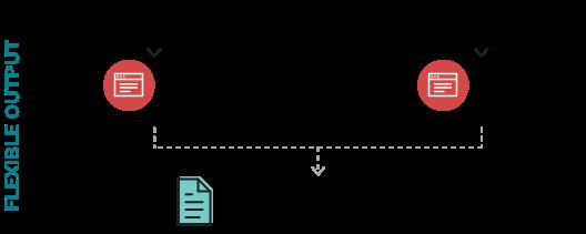 Flexible output: XML. JSON arrow down Document Production